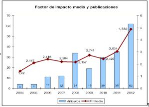 Factor de Impacto y Publicaciones desde la creación del HUF