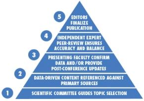 new_pyramid MDCE
